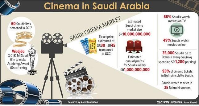 Saudi Arabia lifts ban on cinema after 35 years