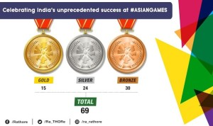 INDIA IN ASIAN GAMES